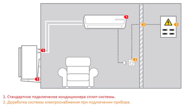 Схема подключения сплит системы