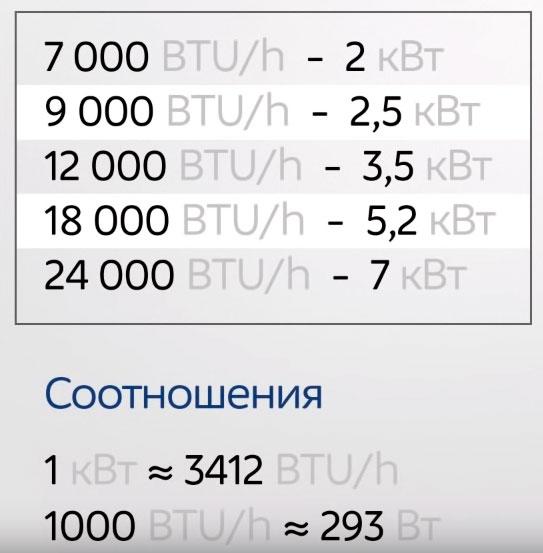 формула перевода BTU кондиционера в квт