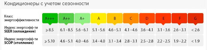 низкий уровень энергопотребления кондиционера класс А+++