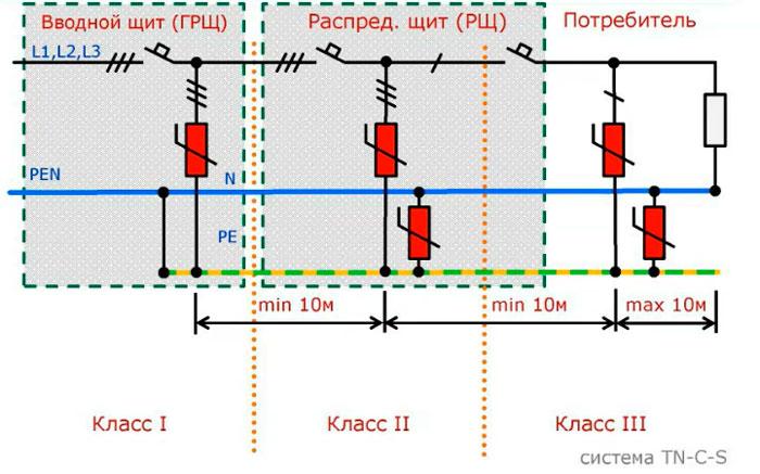 как узип защищает электроприборы от молнии и перенапряжения