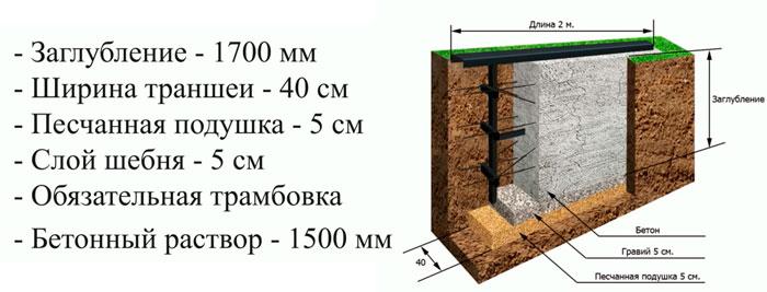 размеры фундамента под закладную откатных ворот