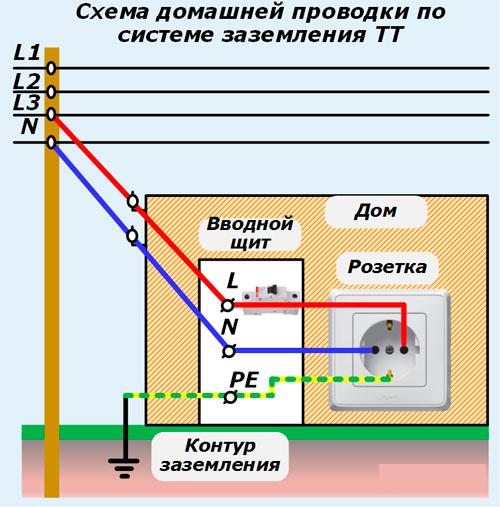 система заземления ТТ для частного дома