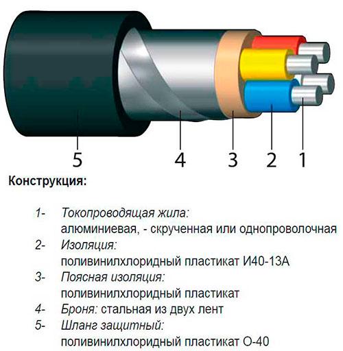 кабель с ленточной броней для подземного ввода в здание