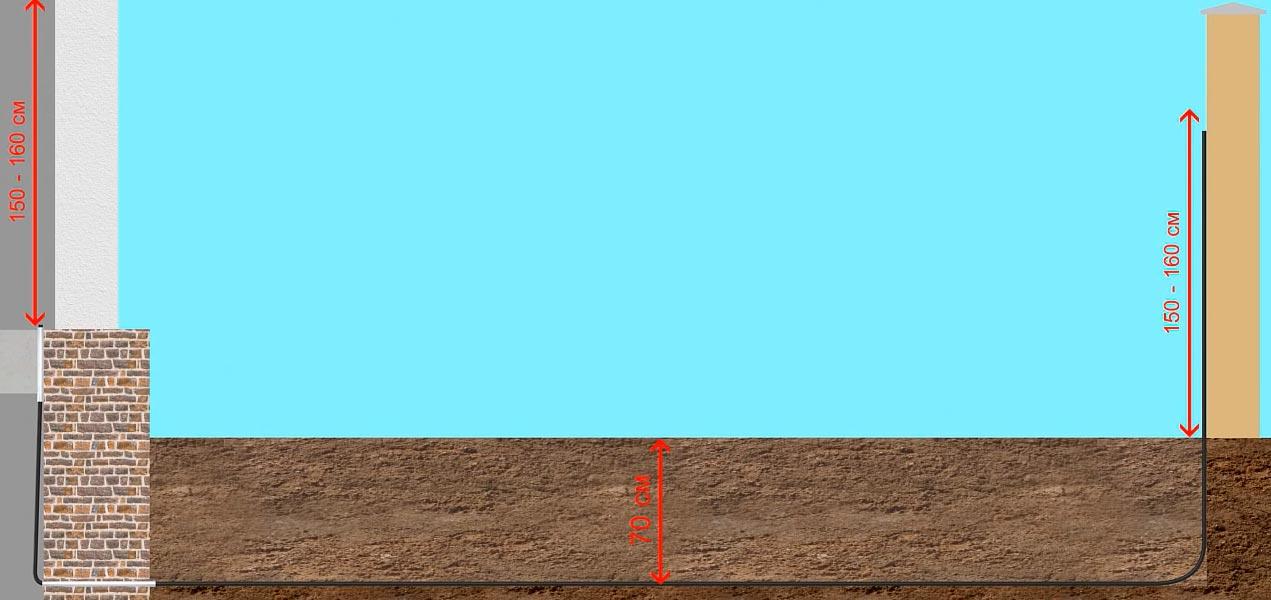 размеры и расстояния траншеи для прокладки кабеля видеонаблюдения