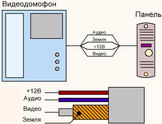 схема подключения вызывной панели кабелем КВК