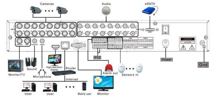 удаленный просмотр на AHD видеокамерах