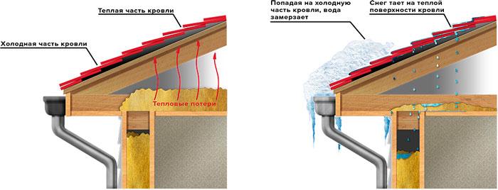 хорошая и плохая теплоизоляция крыши дома как выявить