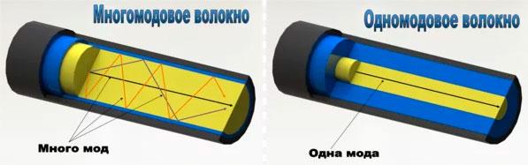 отличие одномодового от многомодового оптического кабеля