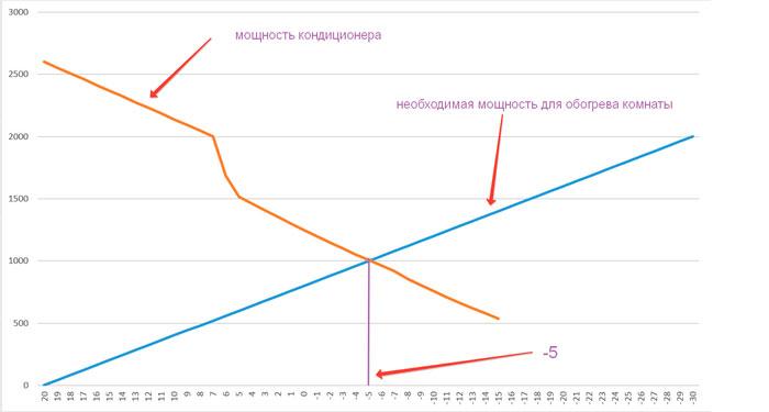 график изменения эффективности кондиционера