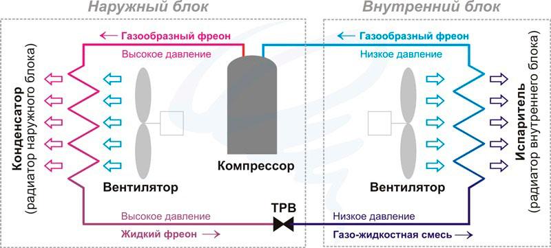 принцип работы кондиционера схема