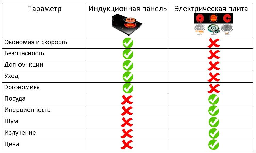 таблица сравнения что лучше индукционная панель или электрическая плита отличия