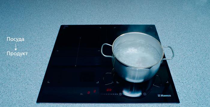 индукционная панель сразу греет посуду