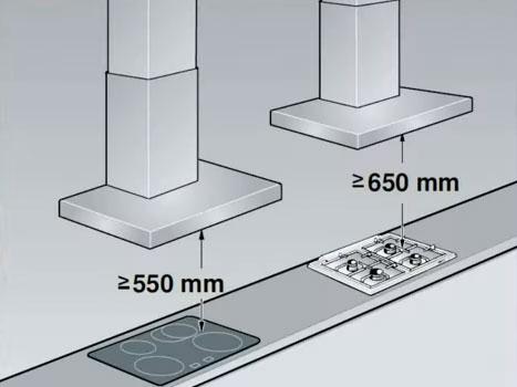 минимальные расстояния при установке вытяжки над варочной панелью
