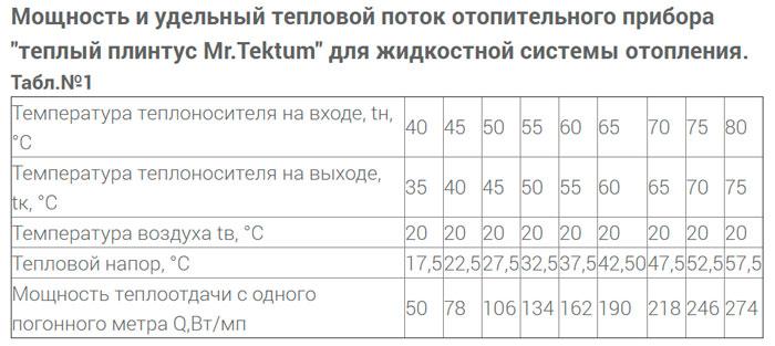 таблица мощности и теплового потока теплого плинтуса мистер тектум