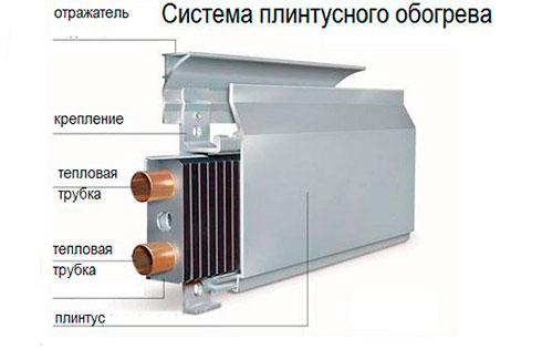 конструкция теплого плинтуса из чего состоит