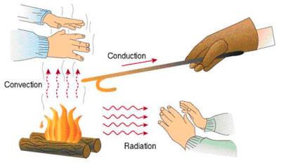 радиационное тепло