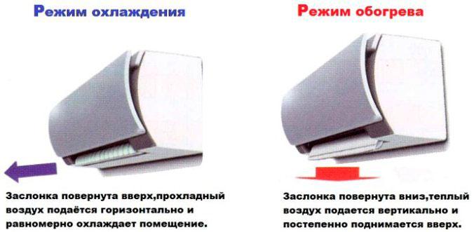 направление потока воздуха при обогреве кондиционером