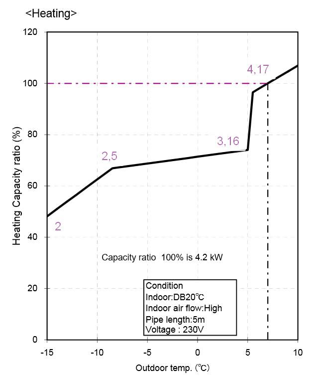 график изменения коэффициента эффективности кондиционера на отопление