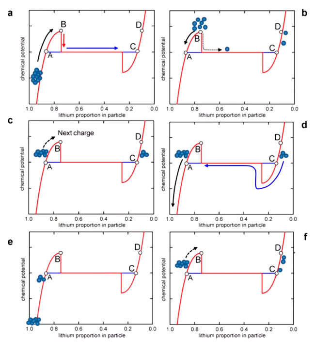 эффекты микропамяти в литий ионных батарейках