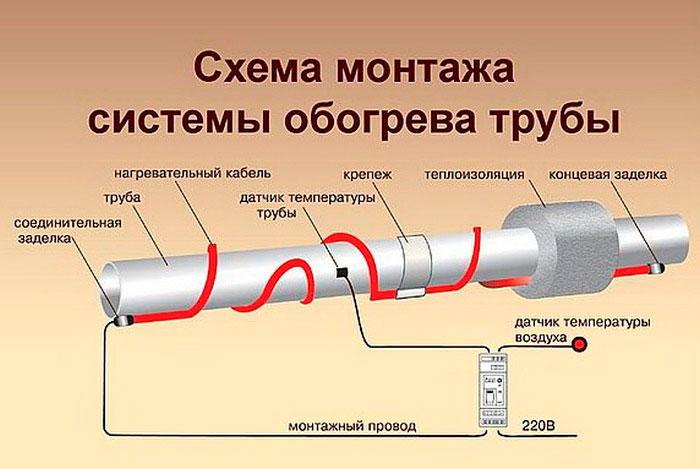 схема подключения резистивного кабеля на трубу воды