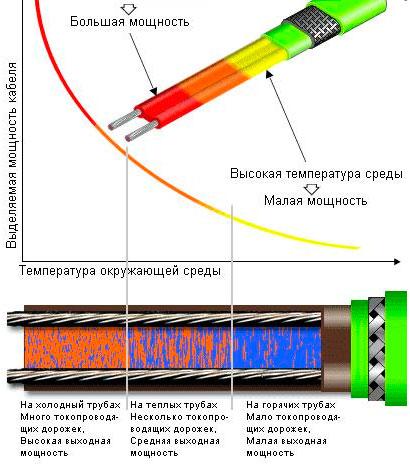 как работает саморегулирующийся кабель для обогрева труб