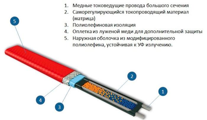пищевой варинат греющего кабеля для труб