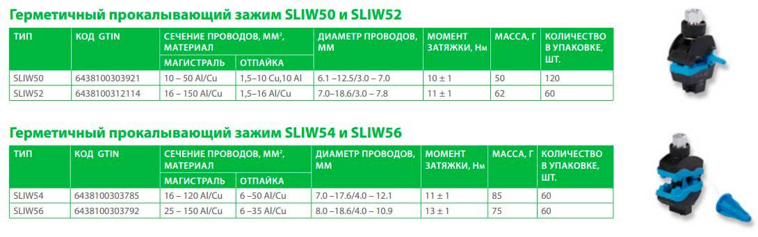характеристики зажима Sliw50