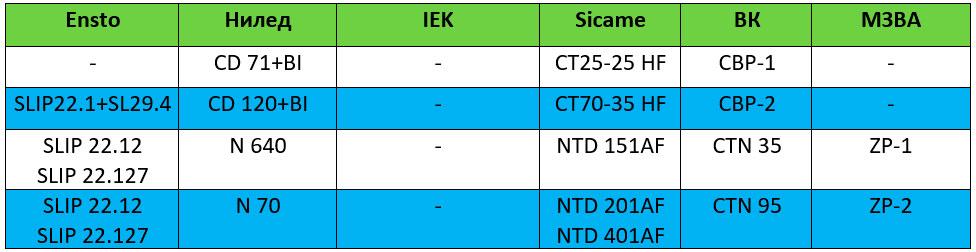 таблица аналогов ответвительных герметичных зажимов сип от ВЛН с голыми проводами