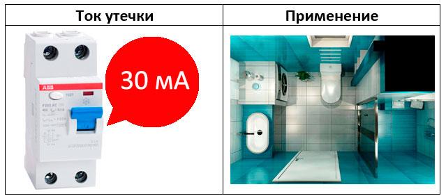 выбор узо с током утечки 30ма для ванной комнаты или кухни