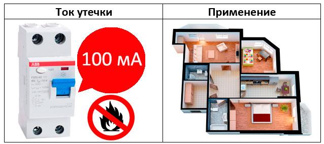 выбор узо для противопожарной защиты в квартиру 100ма