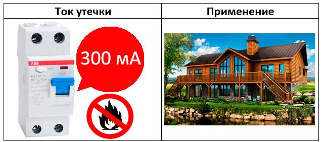 выбор узо для частного дома в качестве противопожарной защиты