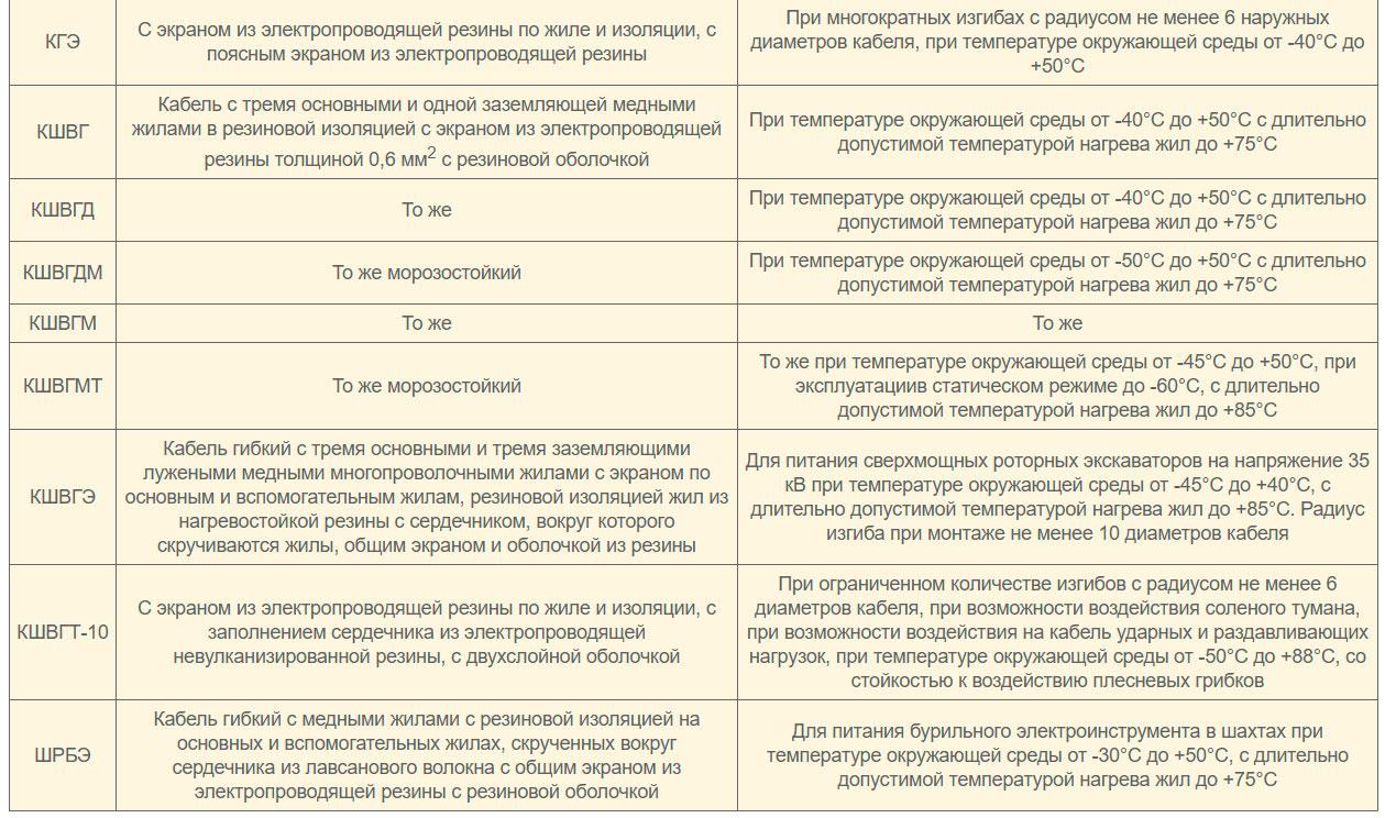 разновидности и марки гибких шланговых кабелей