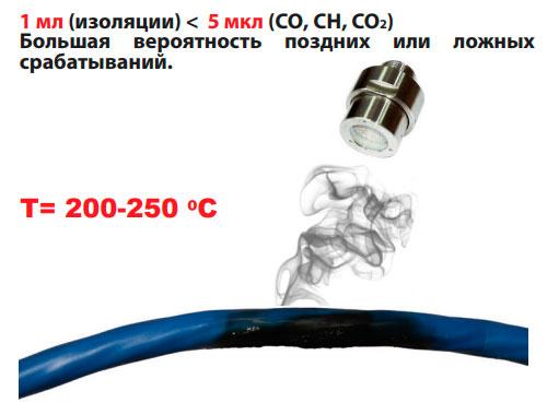реакция Thermosensor на посторонние газы при пожаре