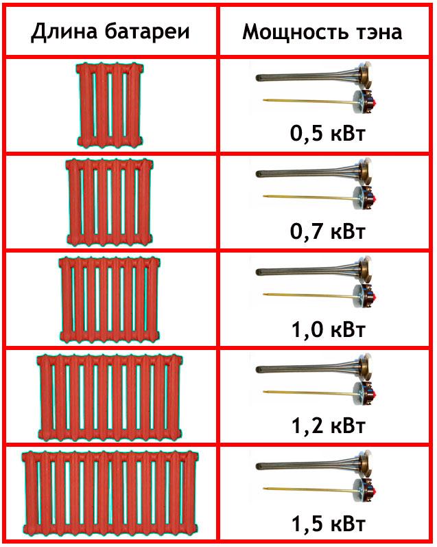 как выбрать мощность тэна в батарею чугунную и алюминиевый радиатор таблица