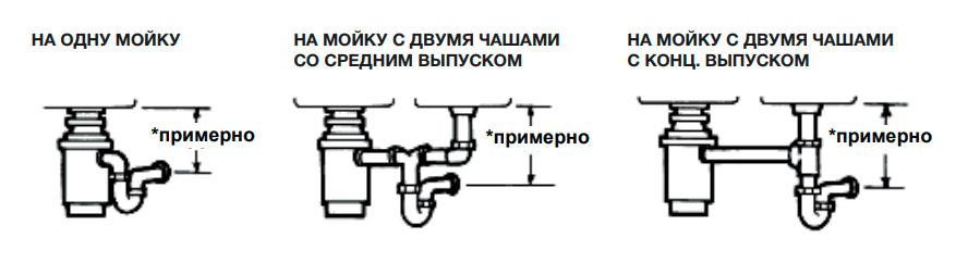 как подключить трубы от измельчителя при двух раковинах