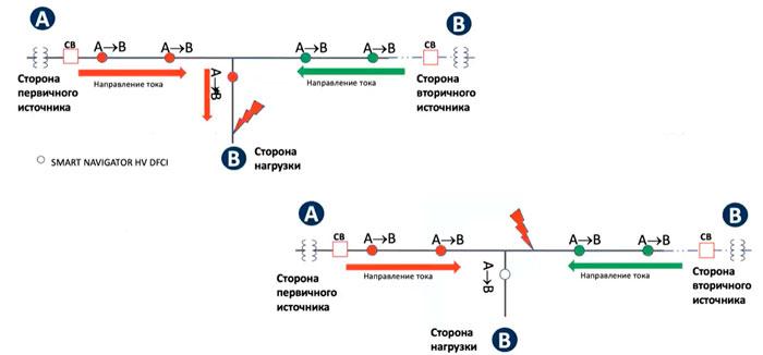 схема расстановки ИКЗ с функцией направления на ВЛ с двойным питанием