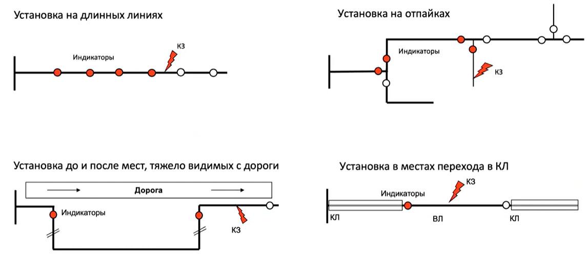 схема установки индикаторов короткого замыкания на ВЛ