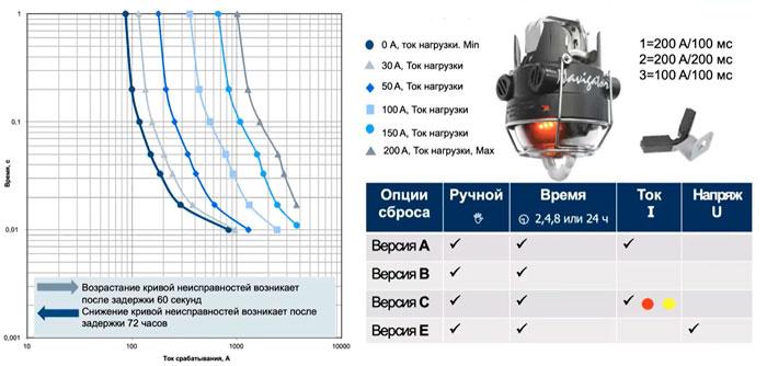 тока сработки индикаторов короткого замыкания для ВЛ