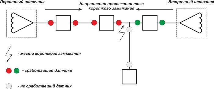 схема установки икз на ВЛ