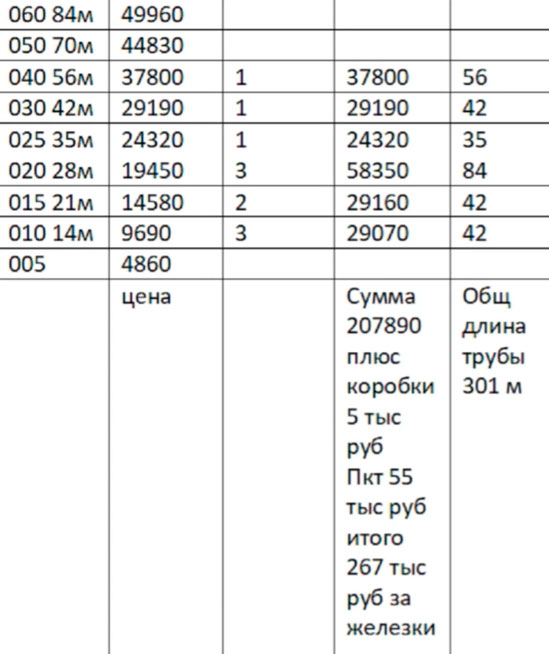 данные по цене и затратам на электроводяной теплый пол для дома в 100м2