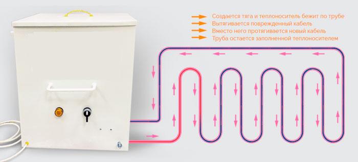 замена кабеля в электро водяном теплом полу как