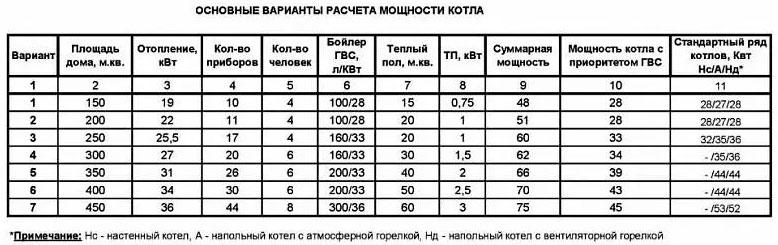 примеры расчета мощности газового котла для дома